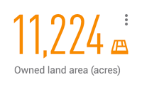 11,224 owned land area (acres)