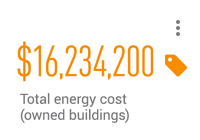 $16,234,200 total energy cost (owned buildings)