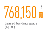 768,150 leased building space (sq. ft.)