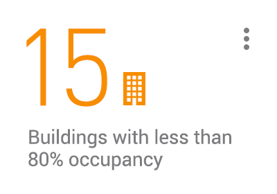 KPI card: 15 buildings with less than 80% occupancy