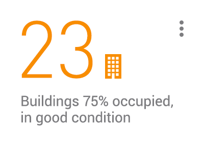 KPI card: 23 buildings 75% occupied, in good condition