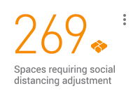 KPI card: 269 spaces requiring social distancing adjustment