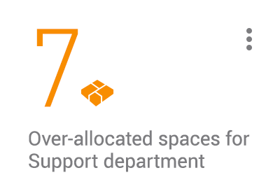 KPI card: 7 over-allocated spaces for Support department