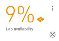 KPI card: 9% lab availability