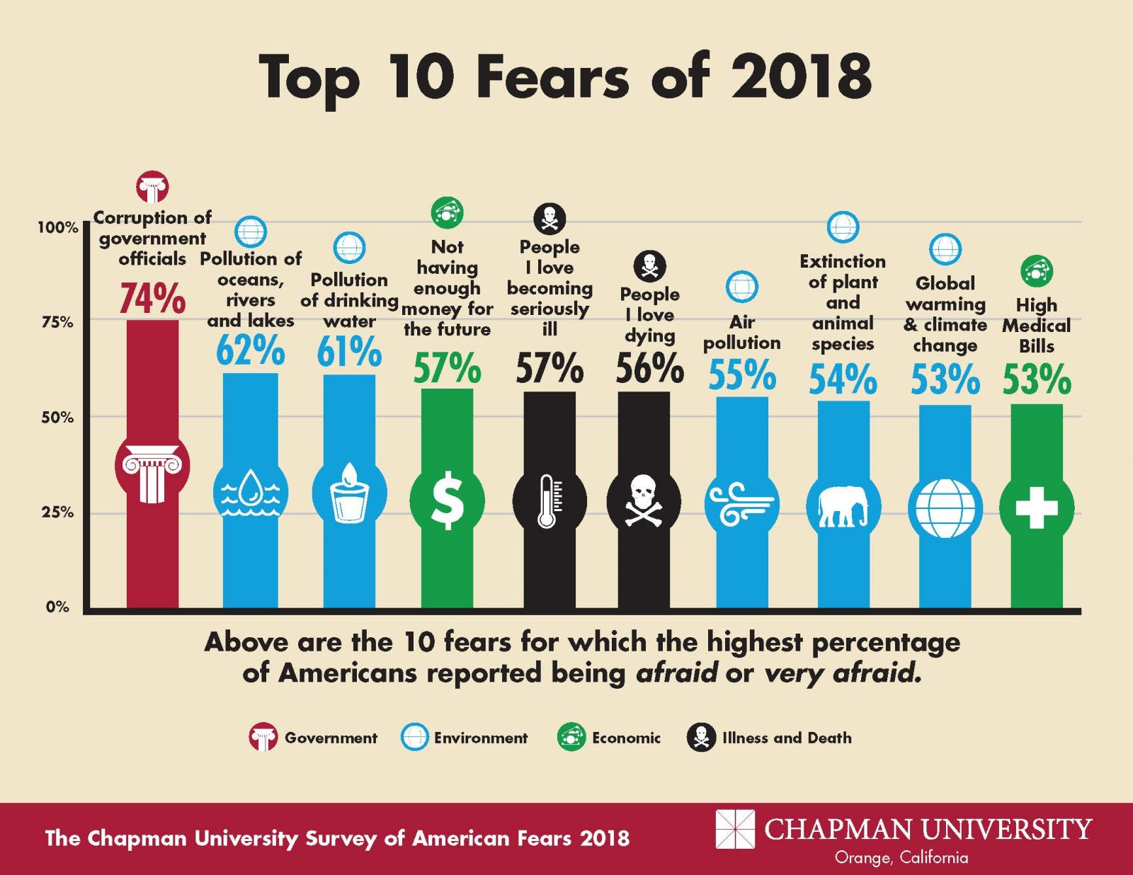 Chapman University Survey on American Fears