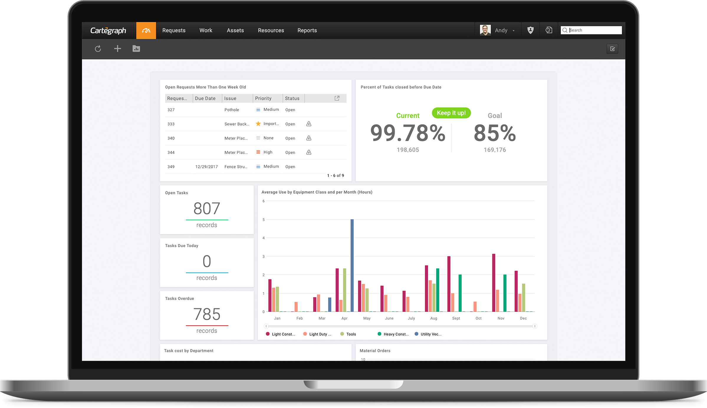 Cartegraph OMS Dashboard